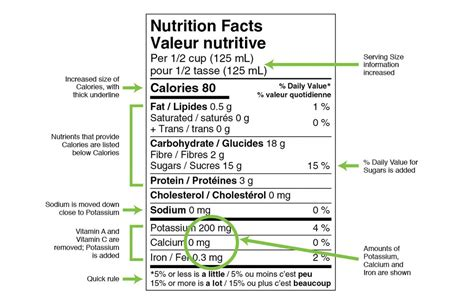 Nutrition Facts Label Template Canada