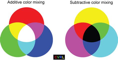additive vs subtractive color wat is het verschil tussen normale inkt en photo inkt