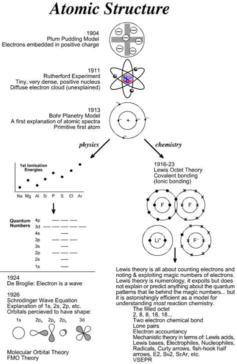 History Of The Atom Worksheet Answers by 25 Best Ideas About Bohr Model On Science