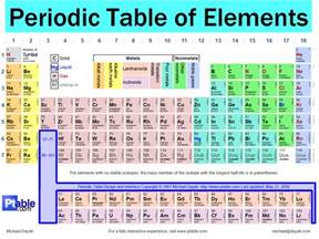 periodic table with charges and names new calendar