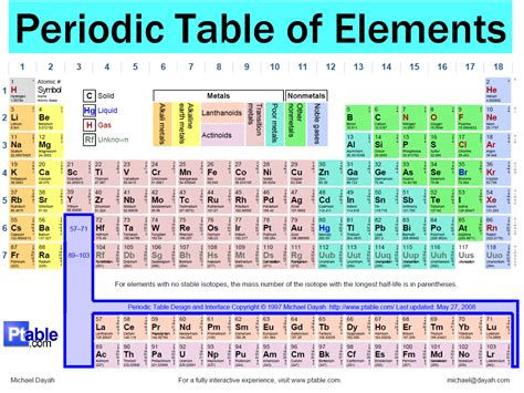 Names On Periodic Table by Periodic Table Of Elements With Names And Charges