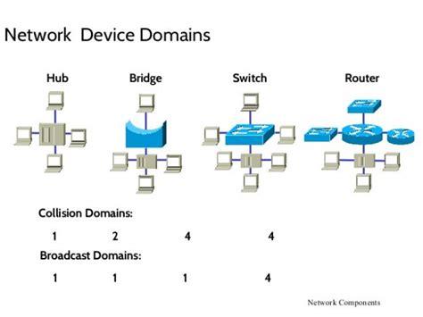 Hub Switch Dan Router perbedaan 5 perangkat jaringan komputer anotherorion