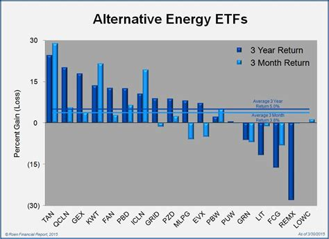 alternative energy stocks clean transportation archives green mutual funds and etfs show signs of life in 2015