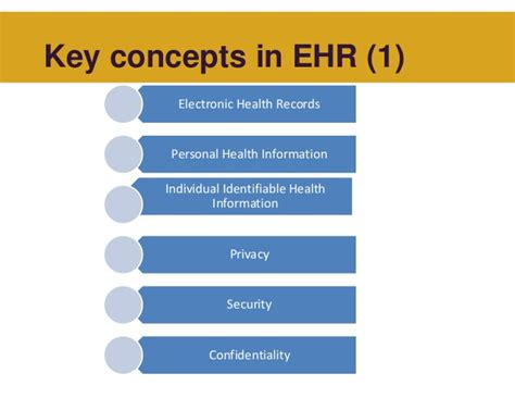 Security And Confidentiality On The Essay by Confidentiality Of Health Information Term Papers