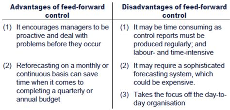 illustration feed forward control