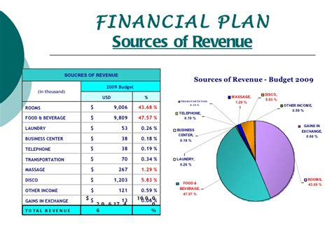 Budget Presentation Powerpoint Budget Template