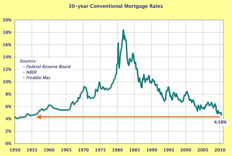 housing loans rates mortgage interest rates graph