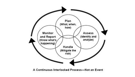 Improving Our Safety Culture Buku Manajemen it risk management