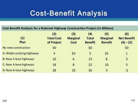 cost benefit analysis powerpoint template 28 cost benefit analysis template powerpoint top 5 free