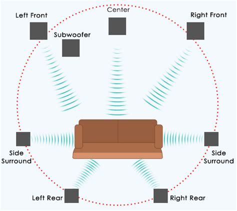 7 1 surround sound system 5 1 vs 7 1 battle of the surround sound systems