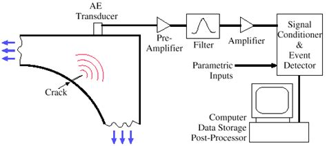 pattern recognition analysis of acoustic emission signals using acoustic emission in fatigue and fracture materials