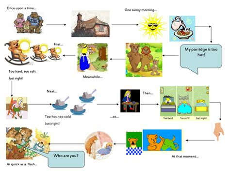 Traditional Tales Year 2 By Green123 Teaching Resources Story Map Powerpoint