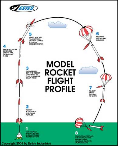 rocketry a introduction