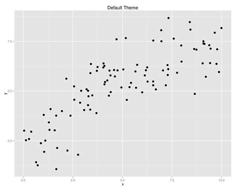 ggplot2 theme bw font size data visualization are gridlines and grey backgrounds