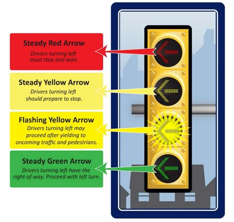 what does a flashing yellow light mean what do flashing yellow signals mean for your municipality