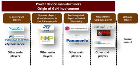 power diode market power electronics device market to reach 20bn this year made in china