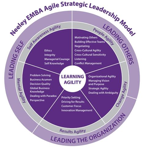 Mba In Strategic Management And Leadership by Tcu Neeley Executive Mba
