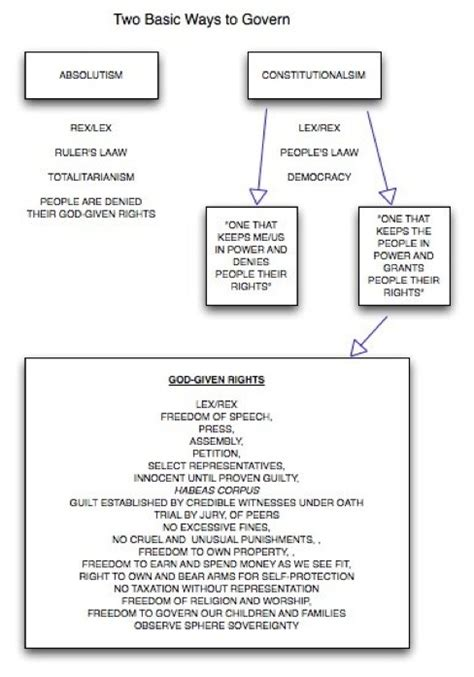 Two Monarchial Systems Absolutism And Constitutionalism