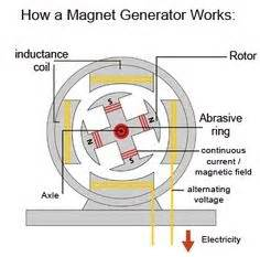 1000 images about magnetic generator system on