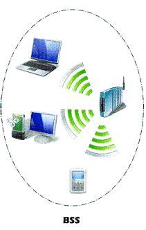 membuat jaringan wifi mode infrastruktur installasi jaringan wireless menggunakan mode bss kuliah