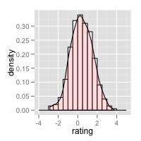 r overlay density and histogram plot with ggplot2 using