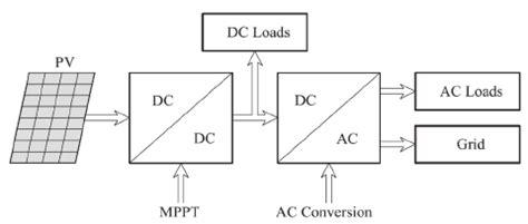solar system block diagram readingrat net