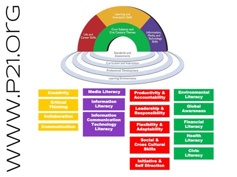 technological challenges of the 21st century p21 rainbow thinglink