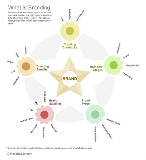 141 best brands images on 141 best brand strategy frameworks methodologies and