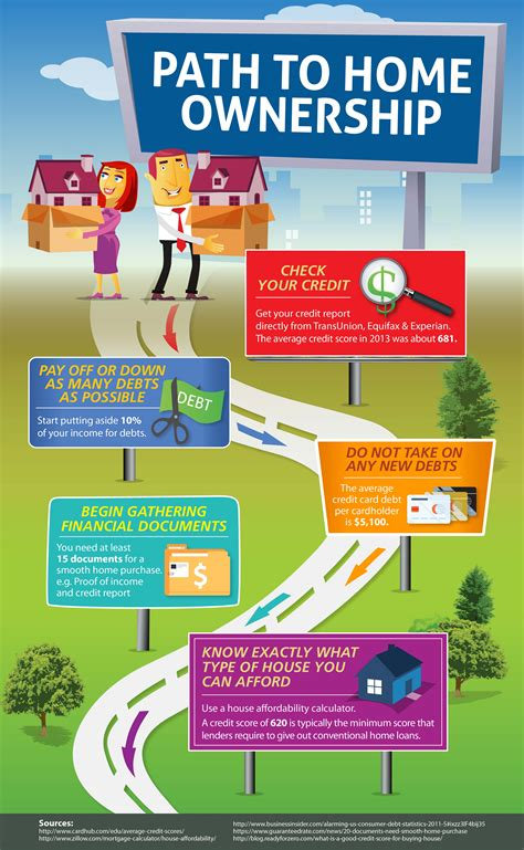 path to home ownership infobrandz