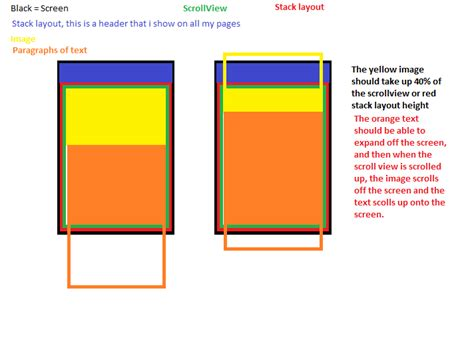 xamarin layout scroll c how to have an image porportional to screen inside of
