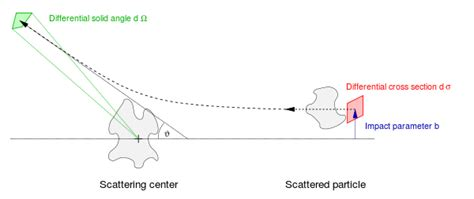 differential scattering cross section cross section physics wikipedia