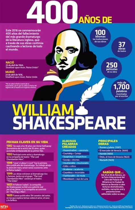 libro shakespeare the world as infograf 237 a 400 a 241 os de william shakespeare literatura and william shakespeare