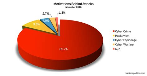 attack statistics november 2016 cyber attacks statistics hackmageddon