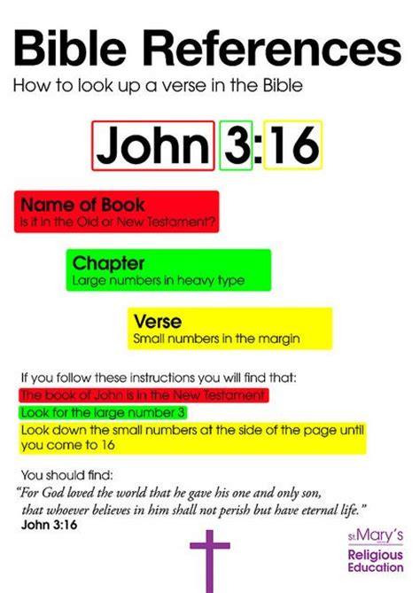 quot bible references poster by mrs collard quot how to look up a