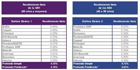 tabla afores 2016 consar rendimiento afores 2016 consar rendimiento afores
