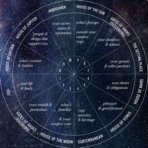 12th house astrology beyond the horoscope all about the 12 houses astrology hub