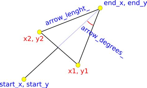 Kapo C++: Drawing arrows with Cairo