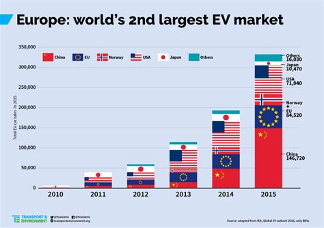 Electric Cars Uk Market Europe Shortly To Hit More Than 500 000 Electric Vehicles