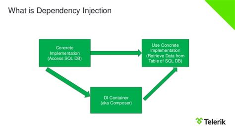 dependency injection and unit of work using castle windsor introduction to ioc and dependency injection in asp net