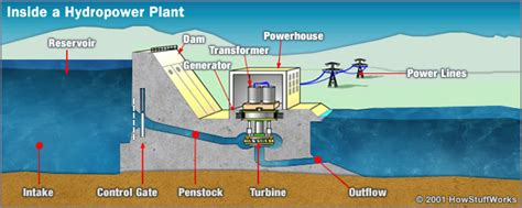 component layout of a hydropower plant inside a hydropower plant sustainable energy