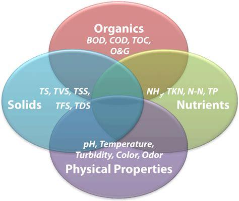 Bio Chemical edc chemical driverlayer search engine