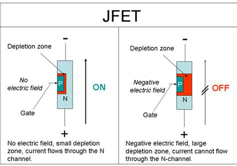field effect transistor fet adalah avoid the shock of shocks build your own sensitive electric field detector