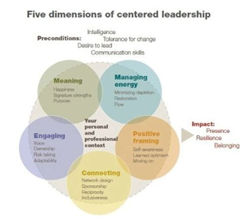 5 Dimensions Of Centered Leadership From Mckinsey Co S