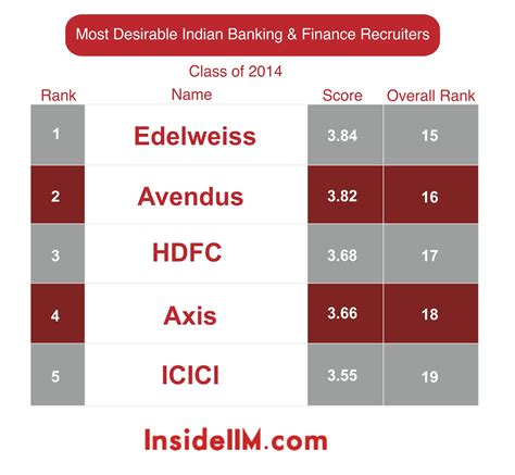 Most Desired Companies Mba by Most Desirable Banking Finance Recruiters Part Iii