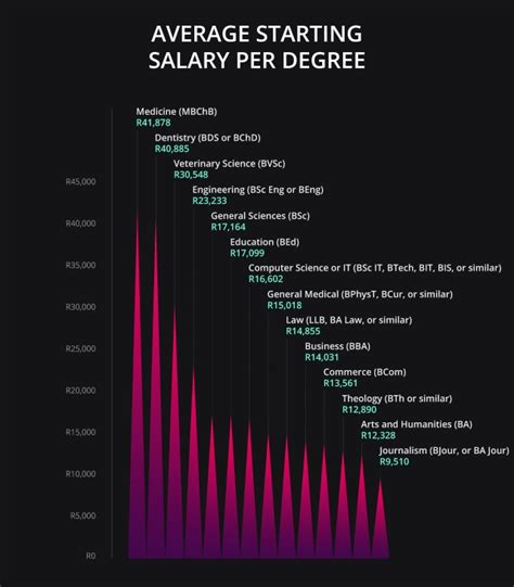 Average Starting Salary For Harvard Mba Graduate by The Best Degrees To Study For A Big Starting Salary
