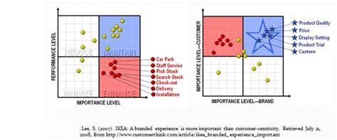 design for manufacturing and assembly delivers product improvements the pictured strategy map highlights the pain points or