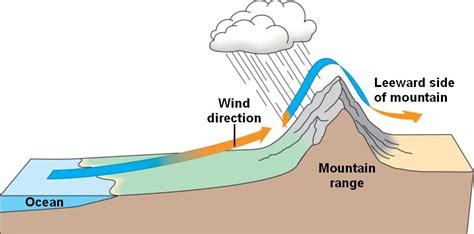 windward leeward diagram expedition earth windward and leeward side of a mountain