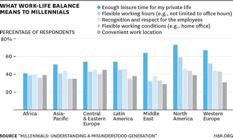 How To Balance Time Work School Mba by What Millennials Want From Work Charted Across The World