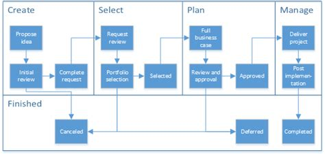 project management workflow template using workflow for demand management in project server 2013