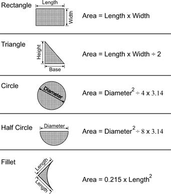 how to determine quantities